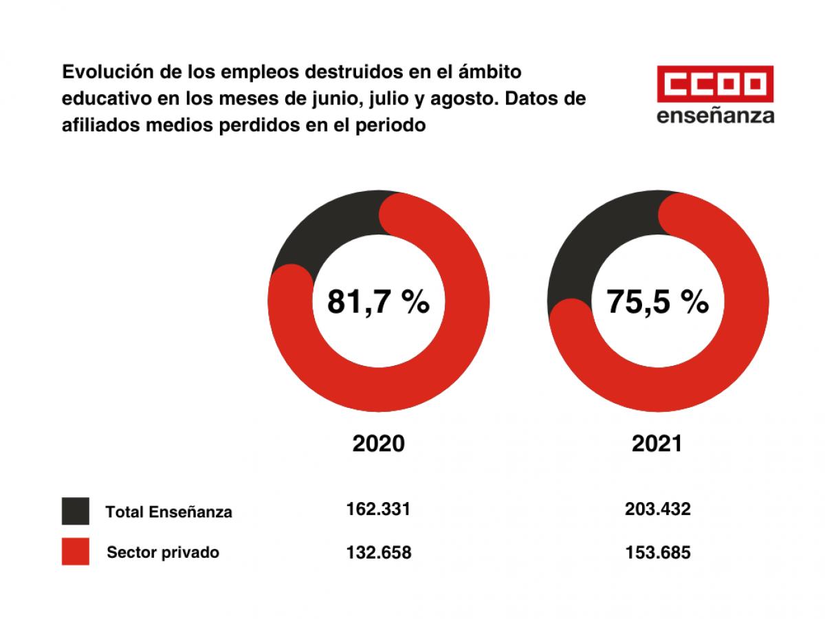 Evolución de los empleos destruidos en el ámbito educativo en los meses de junio, julio y agosto