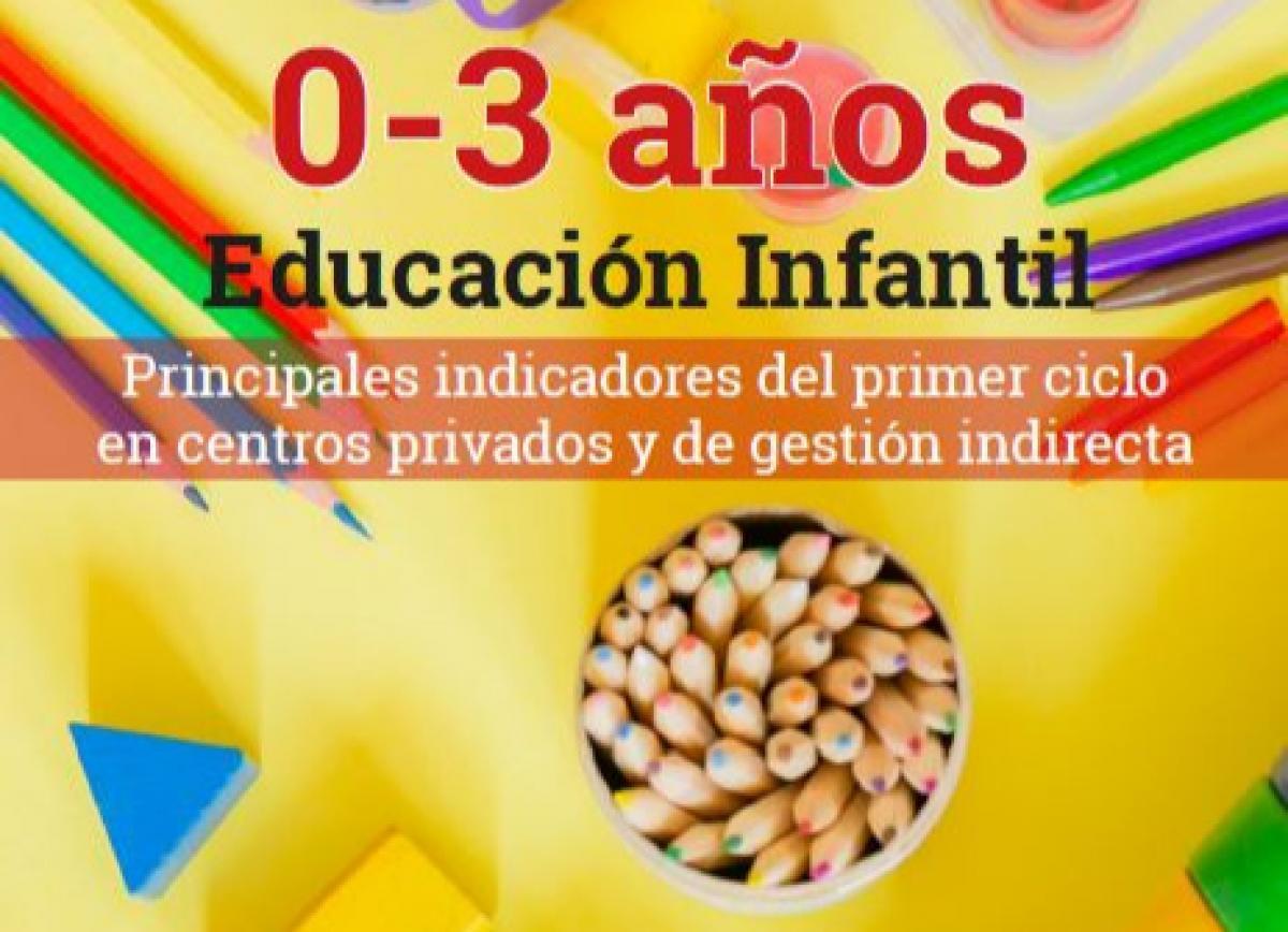 Principales indicadores del primer ciclo de Educación Infantil (0-3 años) en centros privados y de gestión indirecta