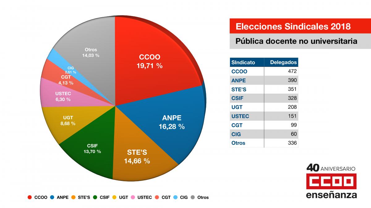 Resultado Elecciones Sindicales 2018.